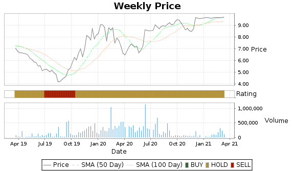 DL Price-Volume-Ratings Chart