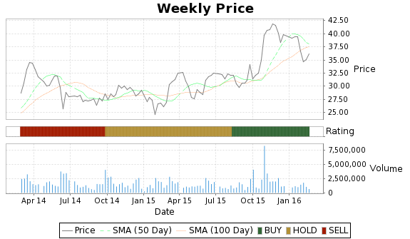 DMND Price-Volume-Ratings Chart