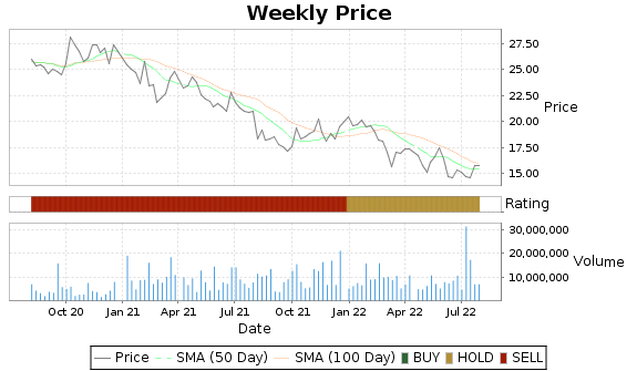 DNB Price-Volume-Ratings Chart