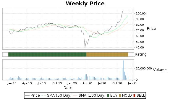 DNKN Price-Volume-Ratings Chart