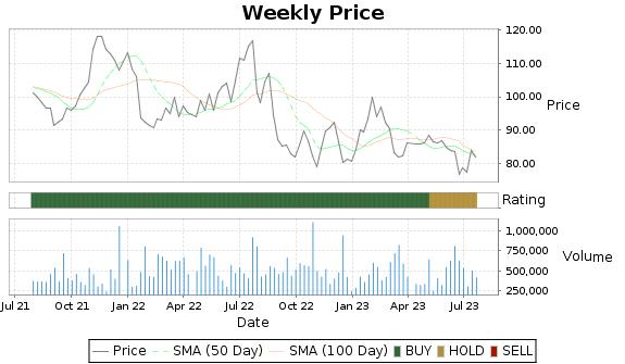 DORM Price-Volume-Ratings Chart