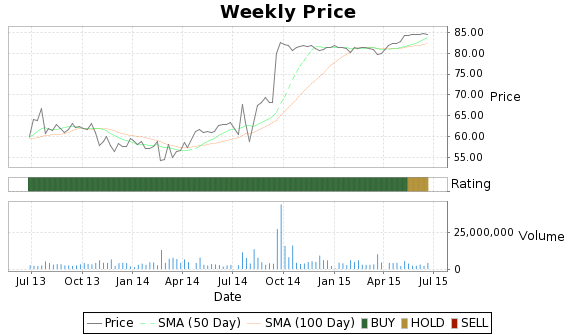 DRC Price-Volume-Ratings Chart