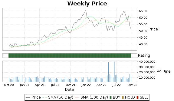 DRE Price-Volume-Ratings Chart