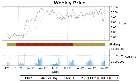 DRH Price-Volume-Ratings Chart