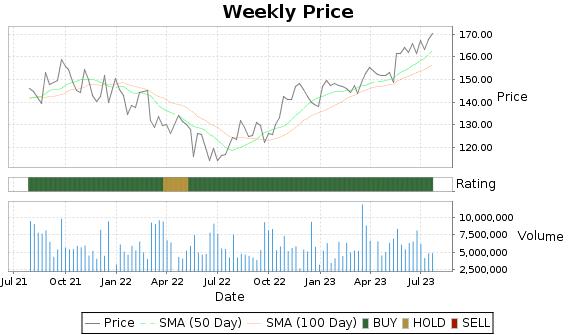 DRI Price-Volume-Ratings Chart