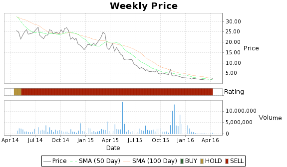 DSCO Price-Volume-Ratings Chart