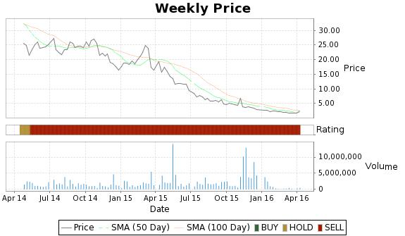DSCO Price-Volume-Ratings Chart