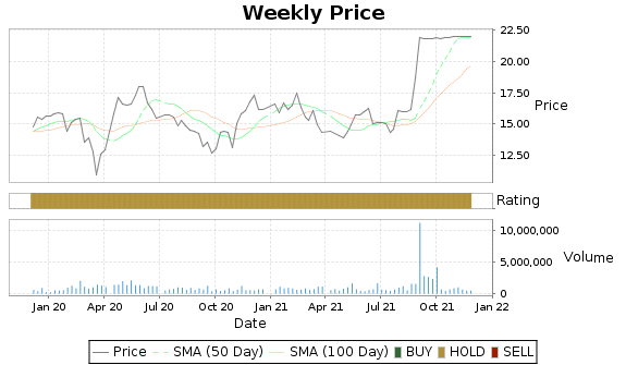 DSPG Price-Volume-Ratings Chart