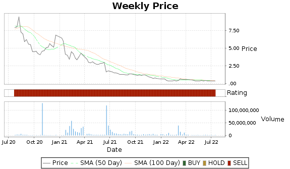 DSS Price-Volume-Ratings Chart