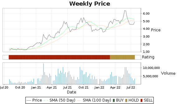 DSX Price-Volume-Ratings Chart