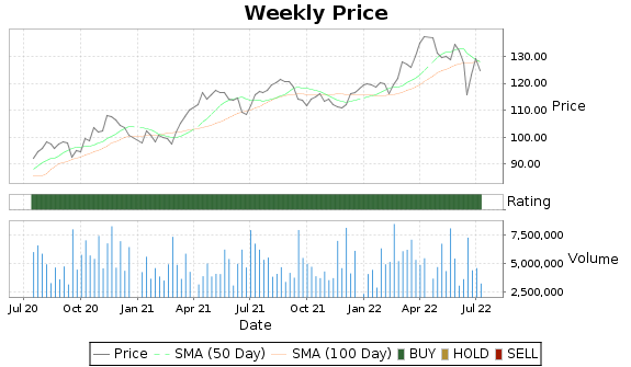 DTE Price-Volume-Ratings Chart
