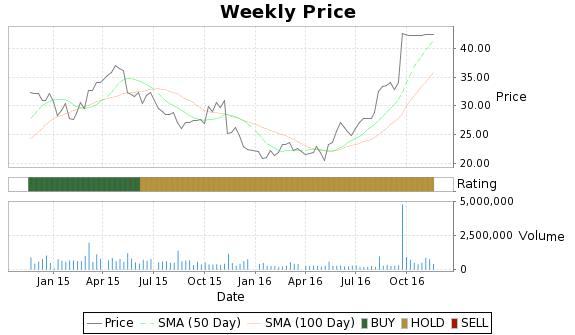 DTSI Price-Volume-Ratings Chart
