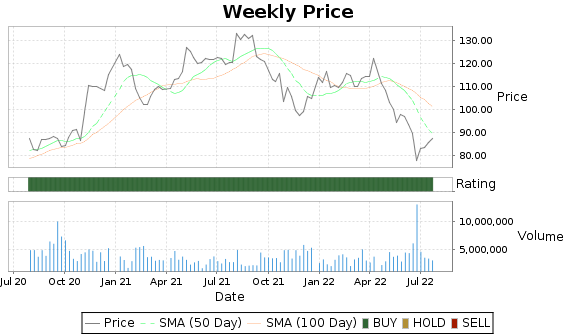 DVA Price-Volume-Ratings Chart