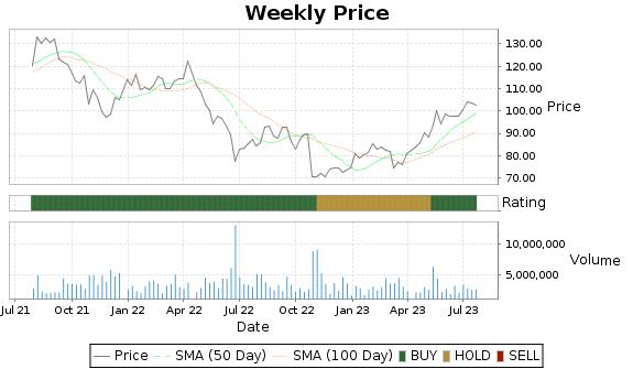 DVA Price-Volume-Ratings Chart