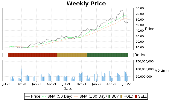 DVN Price-Volume-Ratings Chart