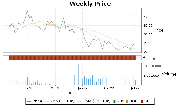 DV Price-Volume-Ratings Chart