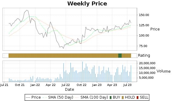 DXCM Price-Volume-Ratings Chart