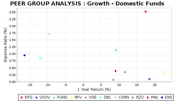 DXD Peer Plot Chart