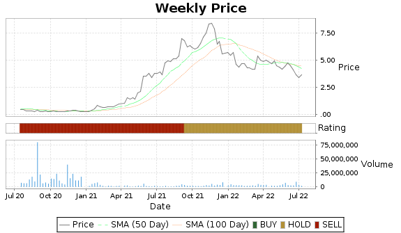 DXLG Price-Volume-Ratings Chart