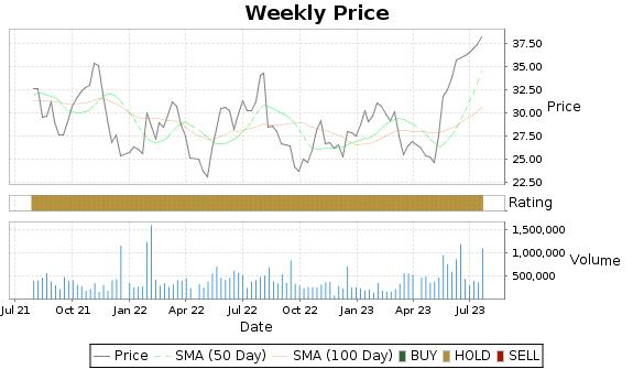 DXPE Price-Volume-Ratings Chart