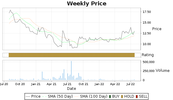 DXR Price-Volume-Ratings Chart