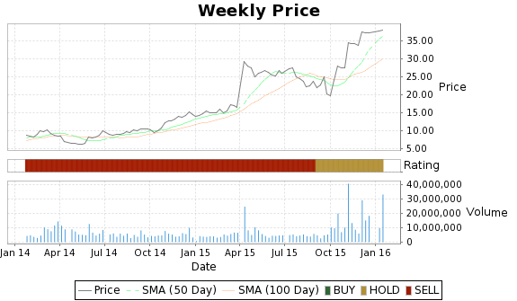 DYAX Price-Volume-Ratings Chart