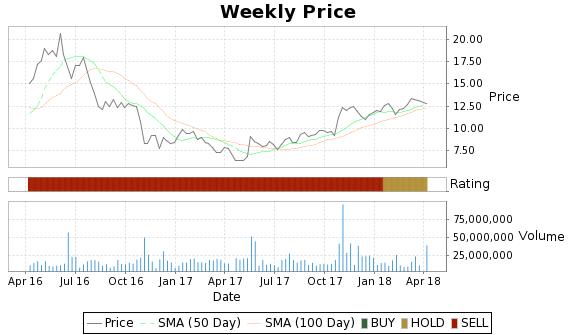 DYN Price-Volume-Ratings Chart