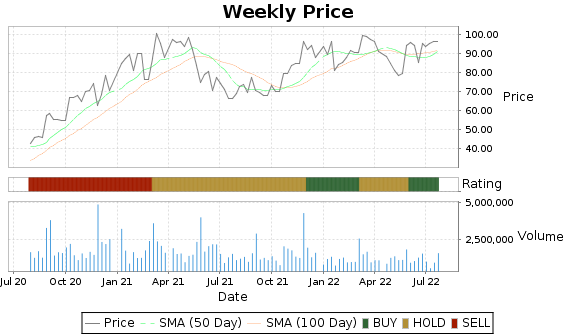 DY Price-Volume-Ratings Chart