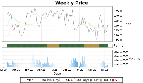 EA Price-Volume-Ratings Chart