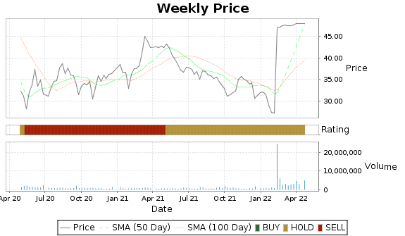 ECOL Price-Volume-Ratings Chart
