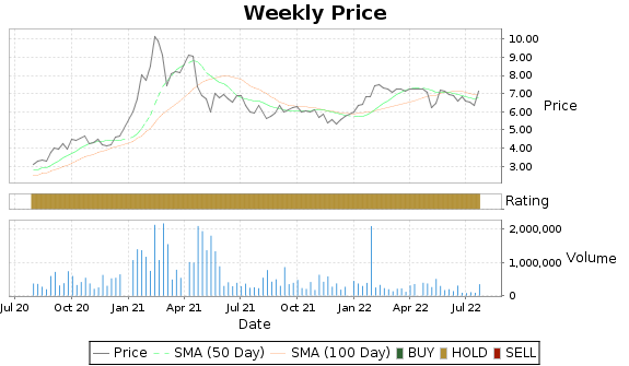 EDAP Price-Volume-Ratings Chart