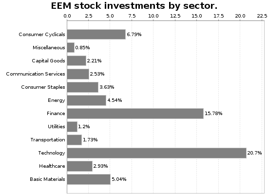 EEM Sector Allocation Chart