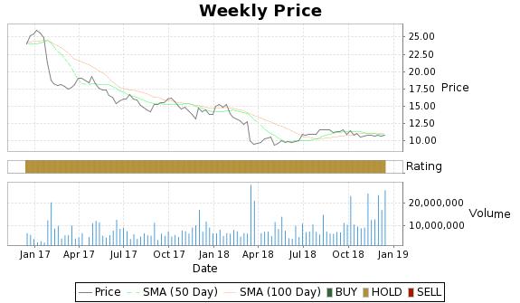 EEP Price-Volume-Ratings Chart
