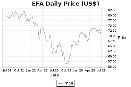 EFA Price Chart