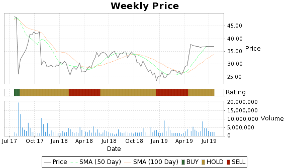 EFII Price-Volume-Ratings Chart