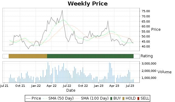 EGLE Price-Volume-Ratings Chart