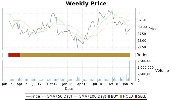 EGL Price-Volume-Ratings Chart