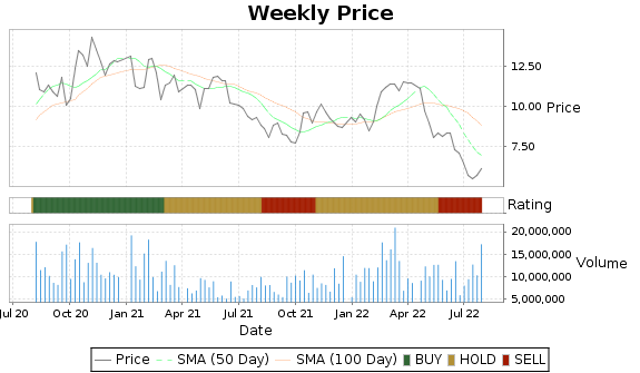 EGO Price-Volume-Ratings Chart