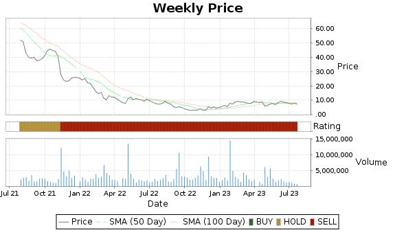 EHTH Price-Volume-Ratings Chart