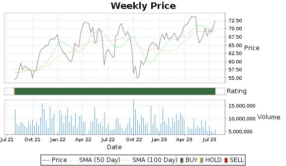 EIX Price-Volume-Ratings Chart