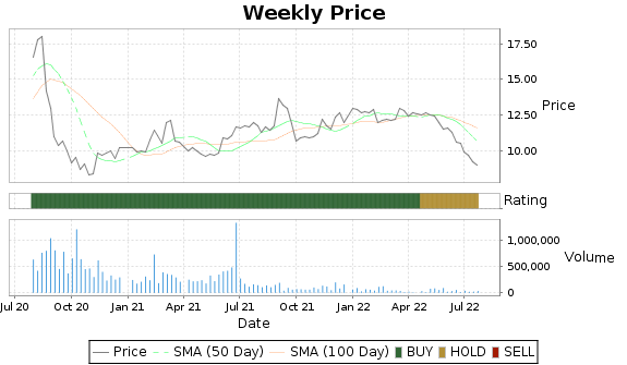 ELMD Price-Volume-Ratings Chart