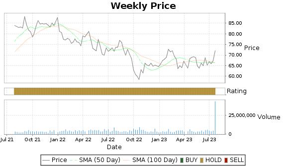 ELS Price-Volume-Ratings Chart