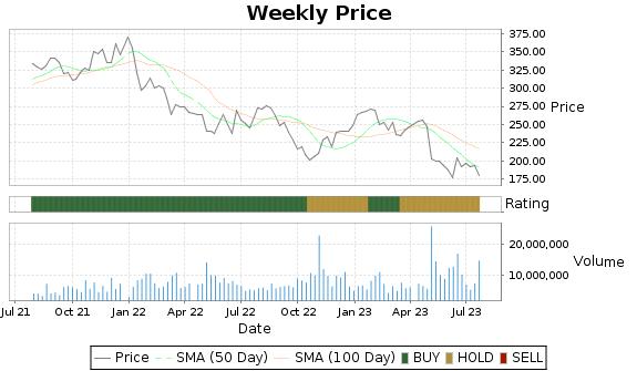 EL Price-Volume-Ratings Chart
