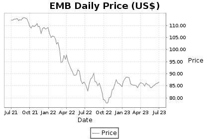 EMB Price Chart