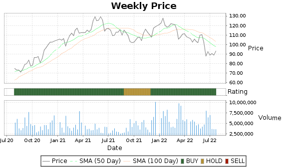 EMN Price-Volume-Ratings Chart