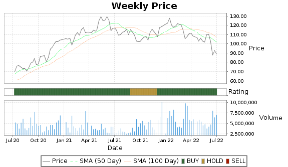 EMN Price-Volume-Ratings Chart