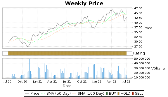 ENB Price-Volume-Ratings Chart