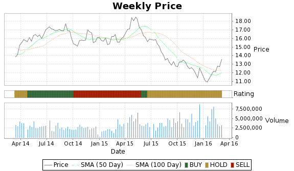 ENI Price-Volume-Ratings Chart