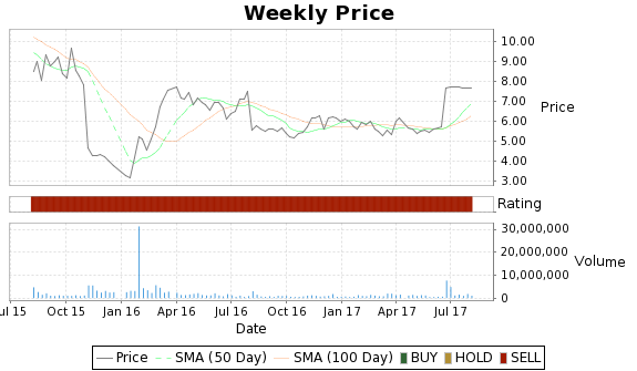 ENOC Price-Volume-Ratings Chart