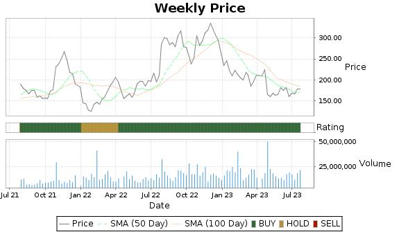 ENPH Price-Volume-Ratings Chart